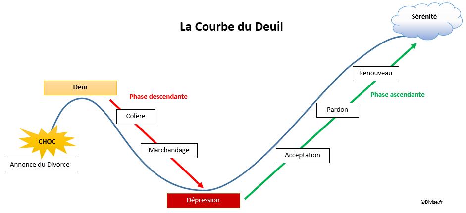 Divorce - Courbe du Deuil - relation - duree divorce - divise
